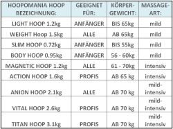 Hoopomania© Slim Hoop, Hula Hoop mit 63 Massagenoppen 0.72kg - Weitere Features