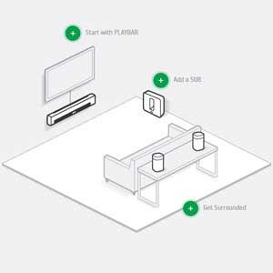 Créez votre système de home cinéma parfait