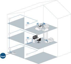 Le dLAN® 500 WiFi prolonge Internet dans chaque pièce.
