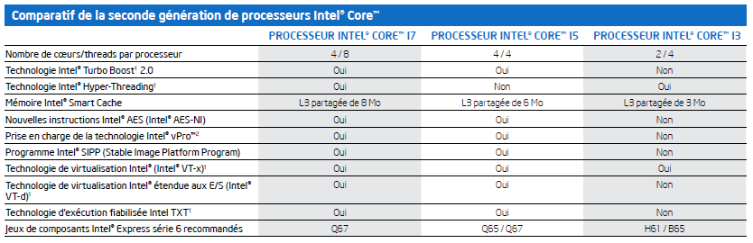 Tableau comparatif Intel Core