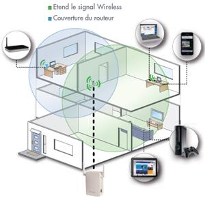 Internet partout dans la maison cpl et - Augmenter portee votre wifi avec repeteur ...