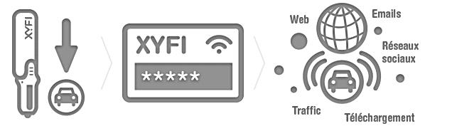 OPTION WiFi en voiture en trois étapes