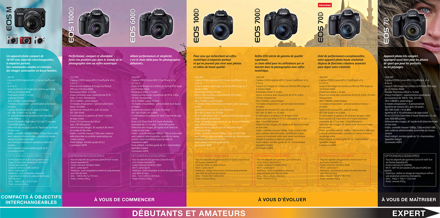 canon-gamme