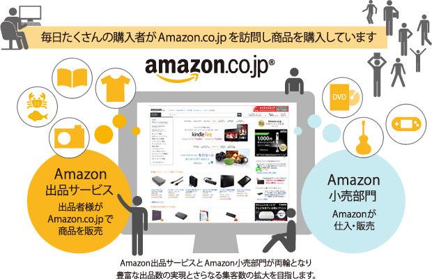毎日たくさんの購入者がAmazon.co.jpを訪問し商品を購入しています