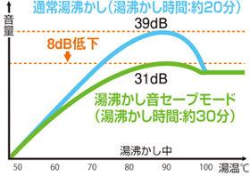 ZOJIRUSHI 加湿器 EE-RD50-HA