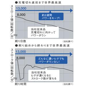 Panasonic ラムダッシュ 黒 ES-LT50-K
