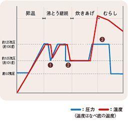 TIGER 圧力IH炊飯ジャー <炊きたて> (1升炊き) ブラウン JKP-H180-T
