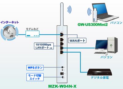 MZK-W04N-PKU2構築事例