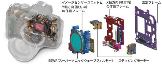 オリンパスE-620のボディ内方式手ぶれ補正機構