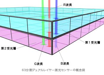 63分割デュアルレイヤー測光センサー概念図