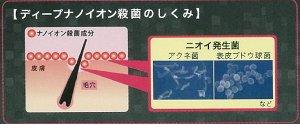 ディープナノイオン殺菌で高いニオイ予防効果