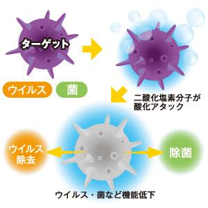二酸化塩素分子による除菌・消臭のしくみ