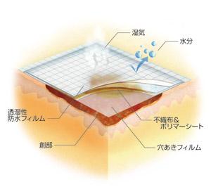 格子模様の表側は透湿性能と防水機能!