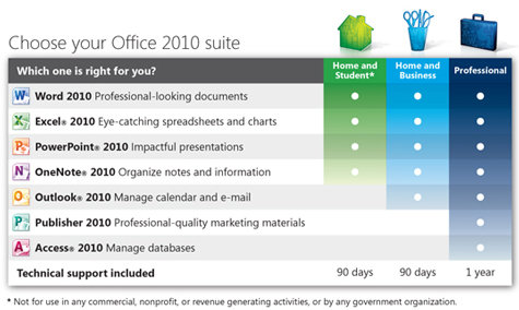 Microsoft Office 2010 Comparison Chart