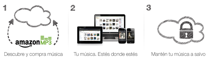Amazon Cloud Player: �C�mo funciona?