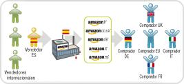 Funciones y Ventajas : Logística de Amazon – Amazon