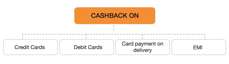HDFC Cashback Formats