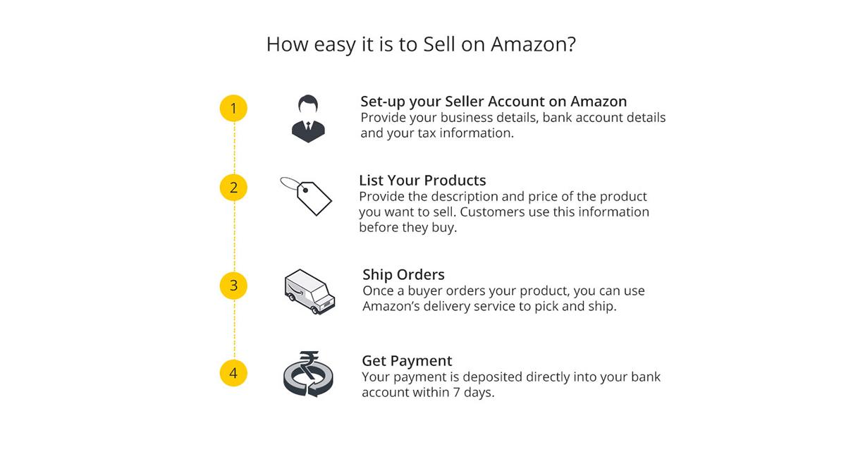 Benefits of Selling on Amazon