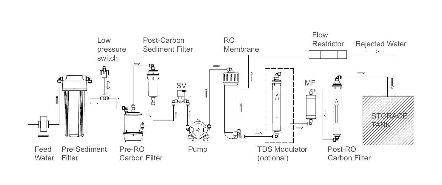 Hul Pureit Marvella Slim Ro Water Purifier Amazon In