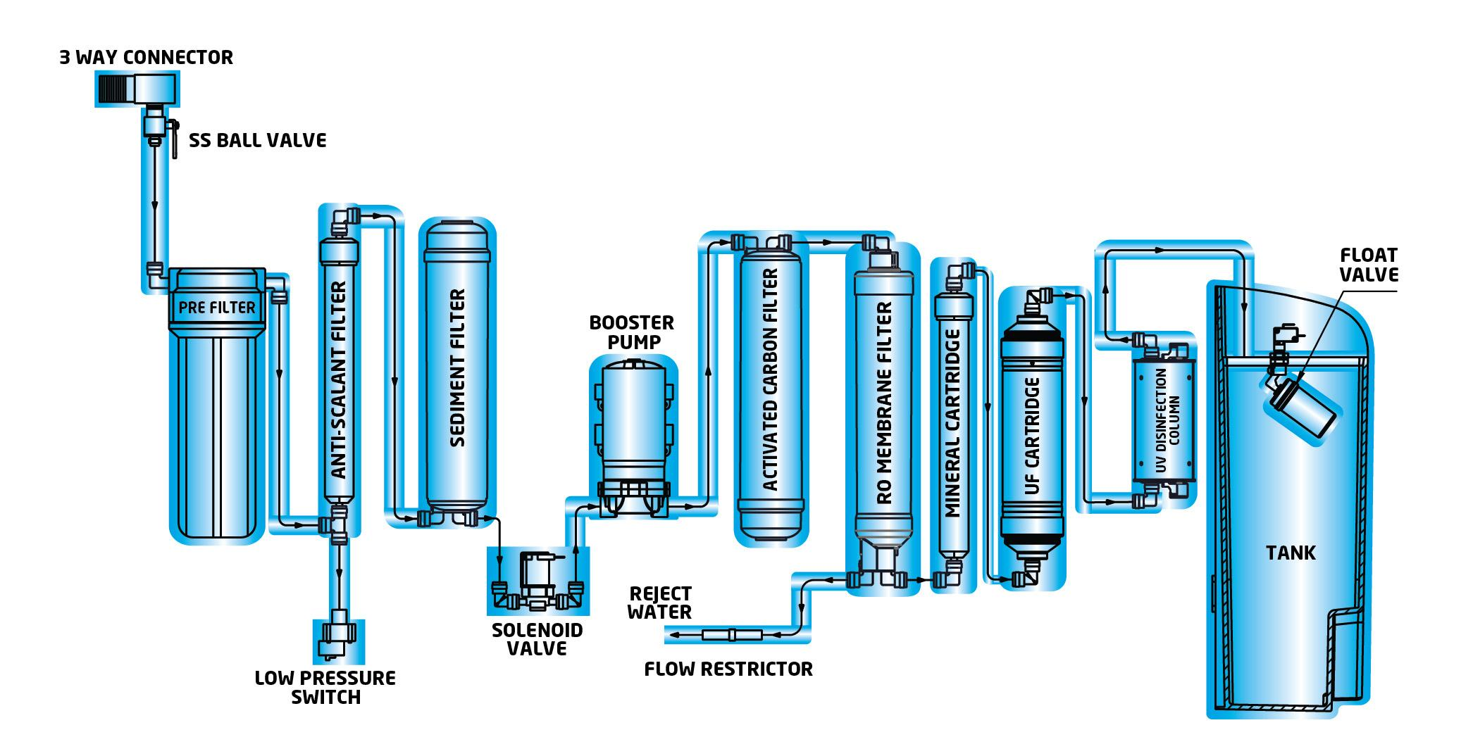 Water Purification Diagram Filtration 4 Stage Reverse Osmosis Faucets Elsavadorla