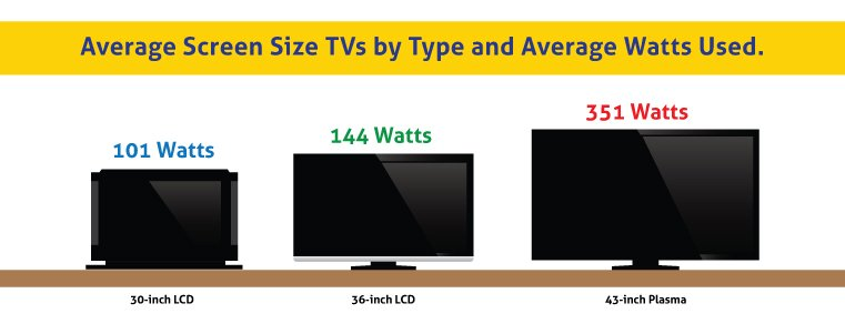 Television buying guide a how to guide to buy led plasma tvs online in india - Led tv power consumption ...