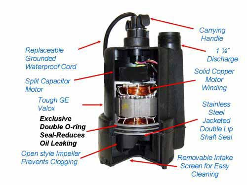 Superior pump 91250 1 4 hp thermoplastic submersible for Waterproof submersible electric motors