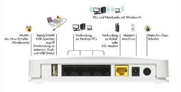 Netgear WNR2200 Wireless Router N300 mit USB-Anschluss