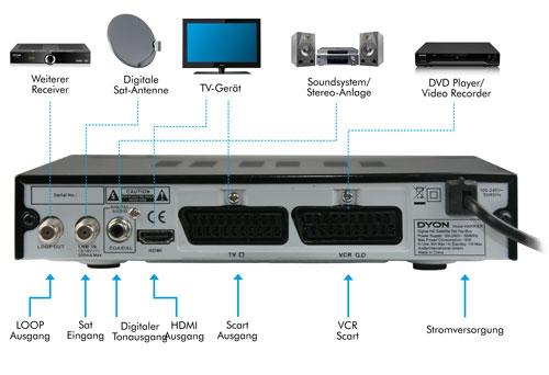 Dyon Harrier HD Digitaler Satelliten-Receiver (DVB-S, HDTV ...