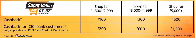 1500x300_PC-Landing-Page Amazon Super Value Day upto 50% off + Free upto Rs. 1200 Amazon Pay Balance